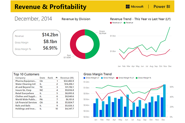 Why You Ought To Understand how to Build Business Dashboard Reports